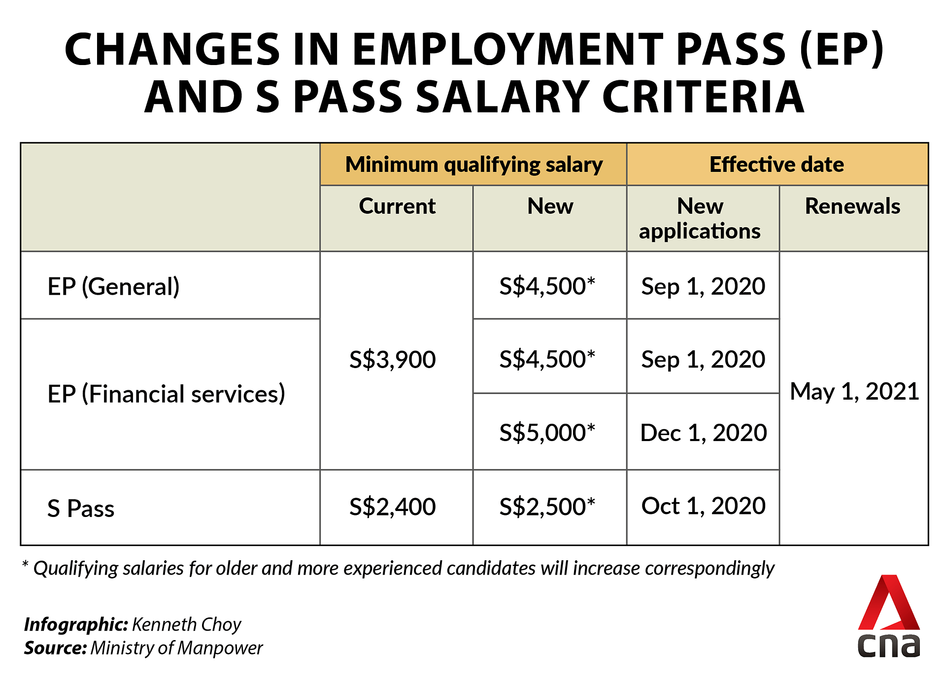Minimum qualifying salary to rise by S$600 for Employment Passes and S$100 for S Passes
